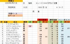 福島9R 雄国沼特別