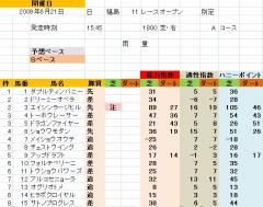 福島11R 福島テレビOP