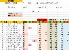 札幌9R HTB賞