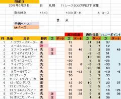 札幌11R 礼文特別