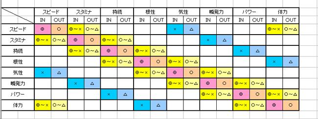 同個性配合表