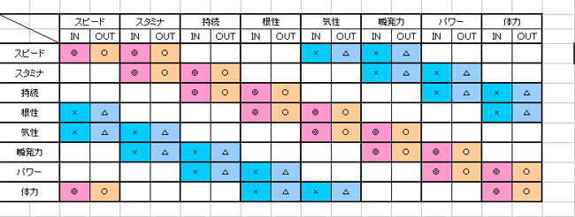 隣接個性配合表