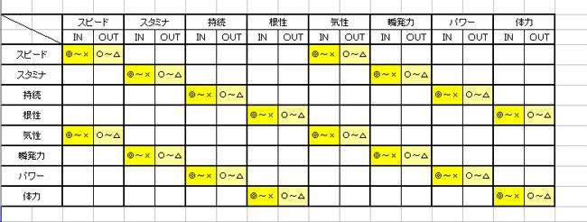 対極個性配合表