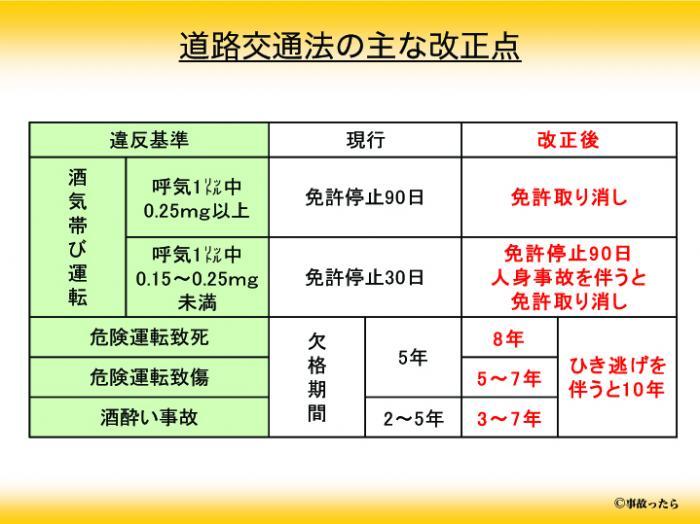 道路交通法の主な改正点のコピー_convert_20090127155739