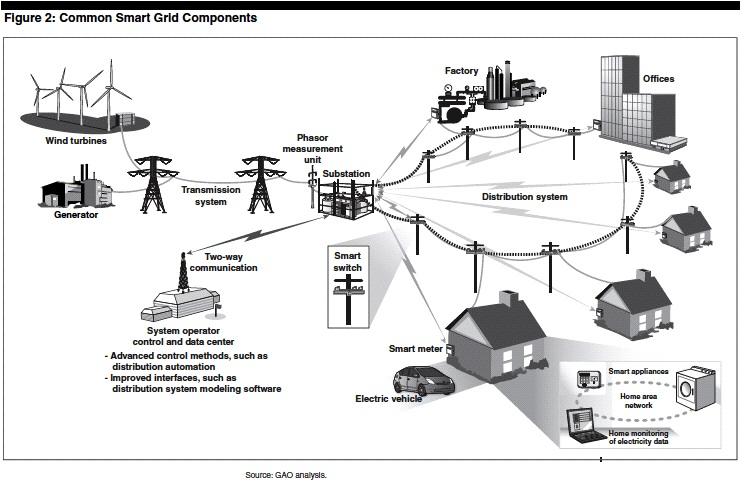 Electricity Grid02