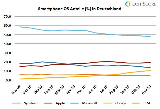 Smartphone_OS_Anteile_in_Deutschland.jpg