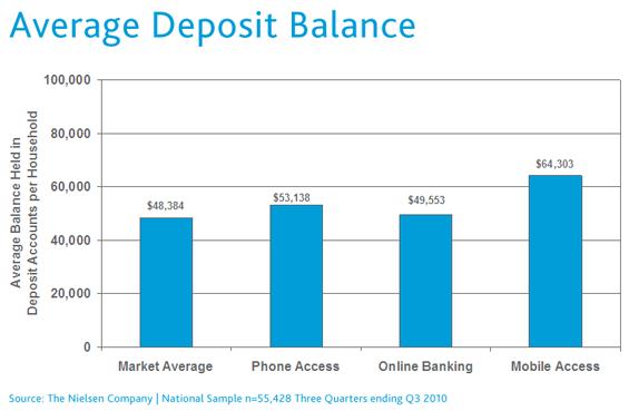 mobile-banking-average-depo.png