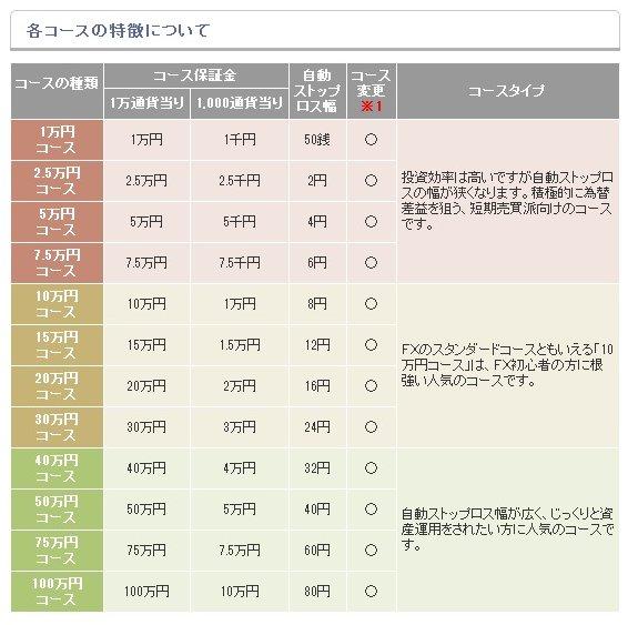 FXプライムのコース選択