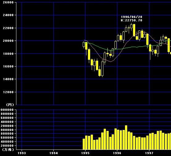 阪神大震災と株価