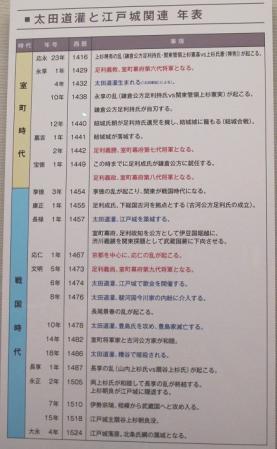 太田道灌時代