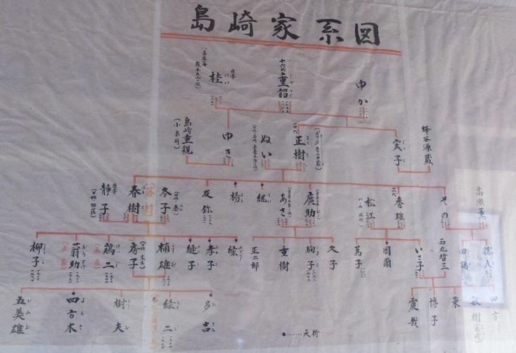 島崎 藤村 家系