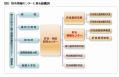 肝炎情報センター 組織図