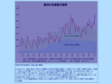 IKANグラフ
