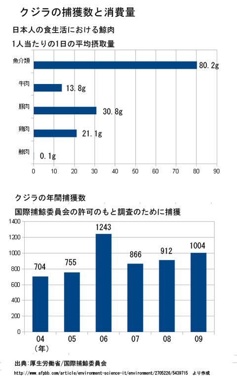 クジラの捕獲数と消費量