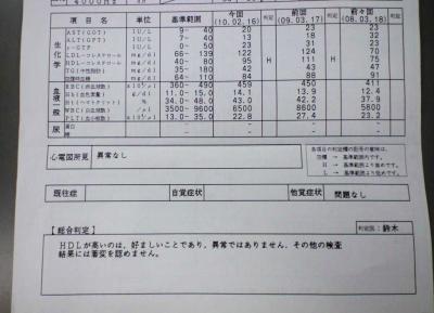 2010検診結果