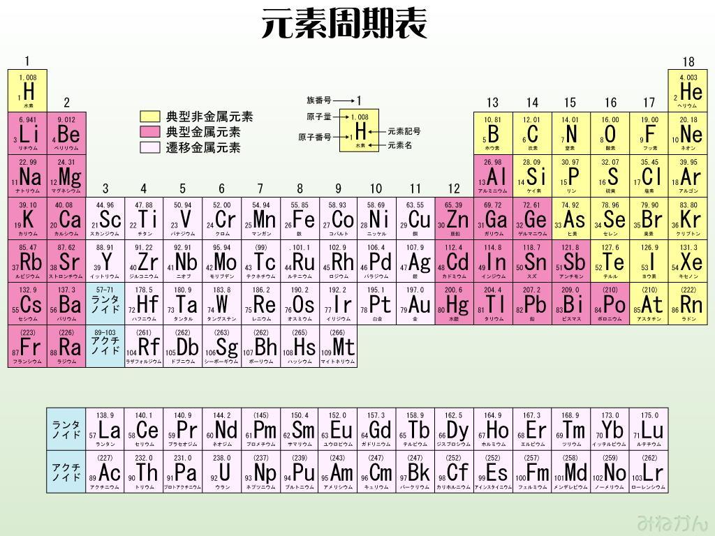 Japanese Hiragana Katakana Kanji : 理科中1 : すべての講義