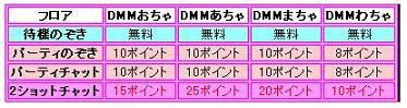 DMMチャットポイント表