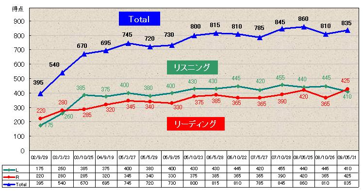 146回TOEIC グラフ