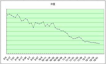 体重グラフ減