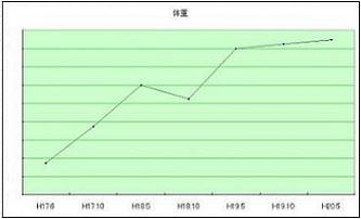 体重グラフ増