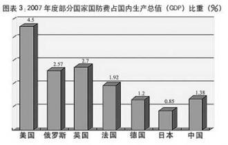 2007年国防費がGDPに占める割合