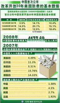 2007年国防白書数値ー新華社