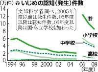 20100716読売