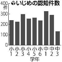 101125 読売