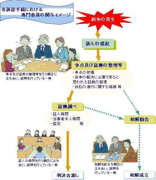 専門委員制度