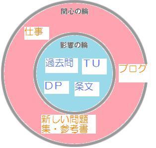 関心の輪と影響の輪2