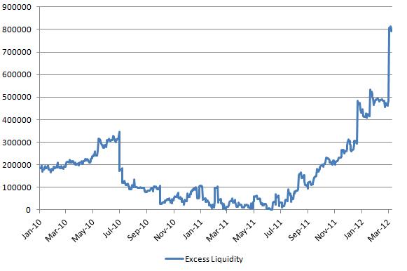 Excess Liquidity 20120309