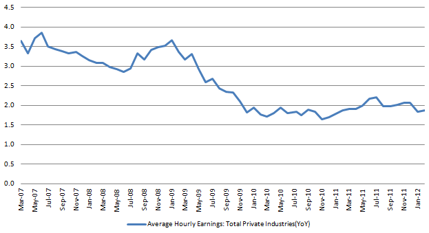 Average hourly Earnings 20120310