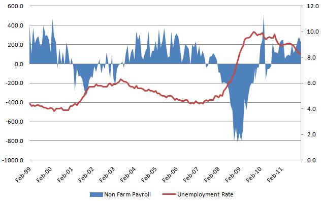 Unemployment rate 20120310