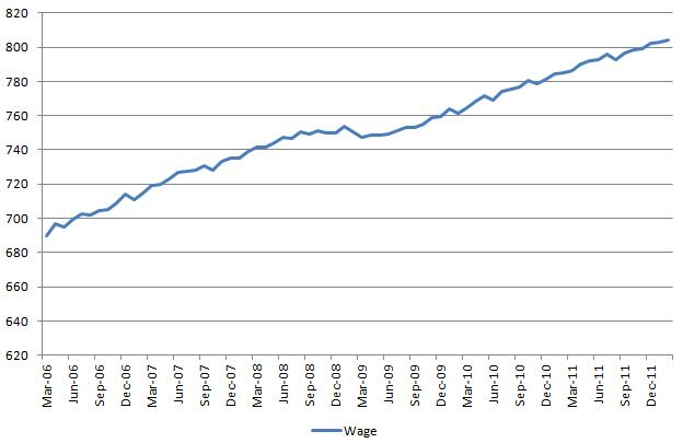 Wage 20120310