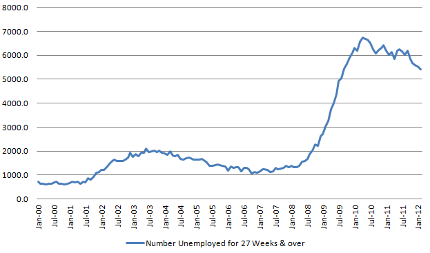 Longer-term unemployed 20120310