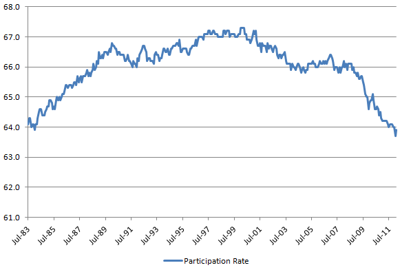Participation Rate 20120310