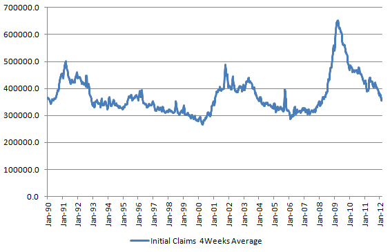 Initial Claims 20120314