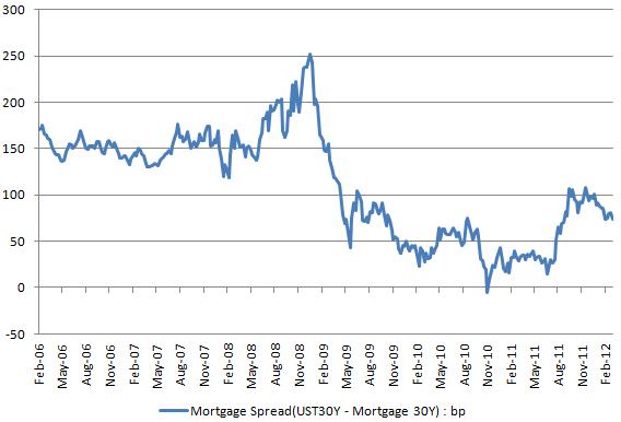 Mortgage spread 20120314