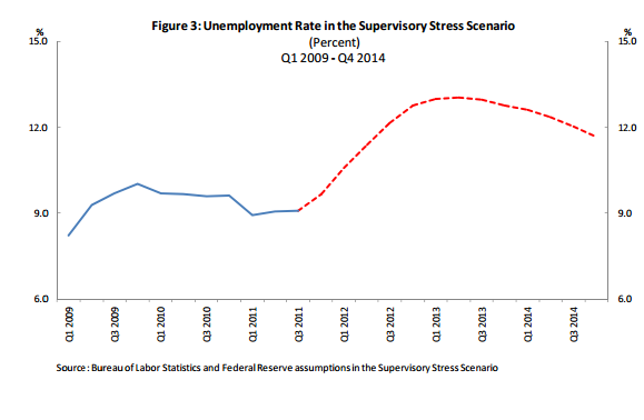 Stress test Scenario Unemployment rate