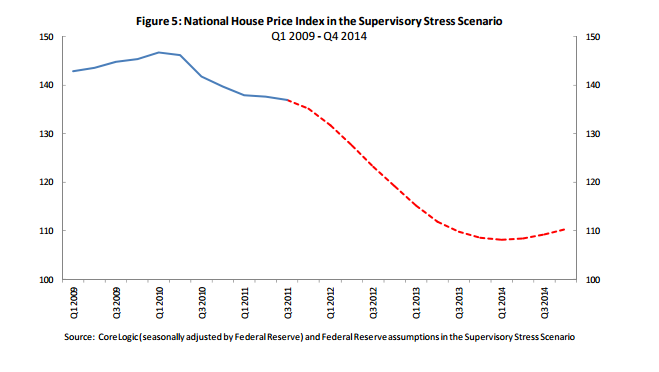 Stress test scenario Home Price
