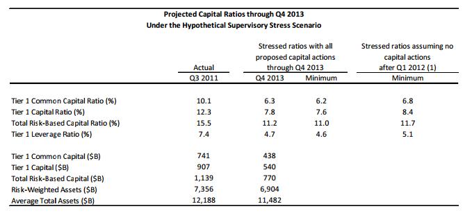 BHCs Capital Ratios