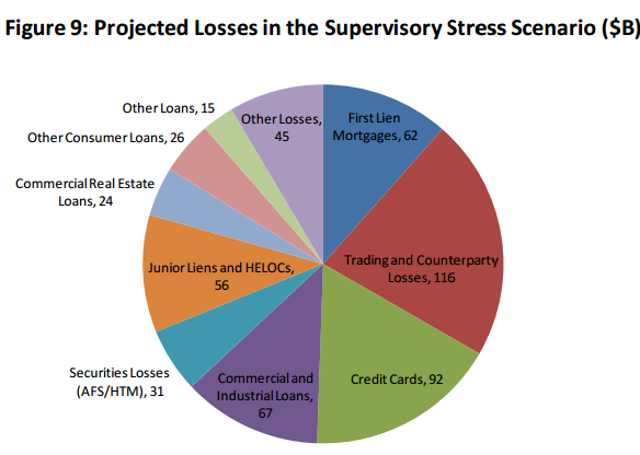 Projected Losses in the supervisory stress scenario