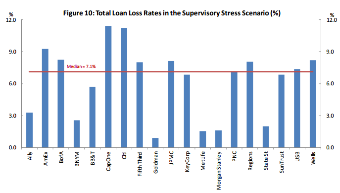 Total Loan Loss