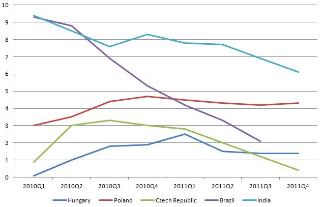 EM GDP 20120316