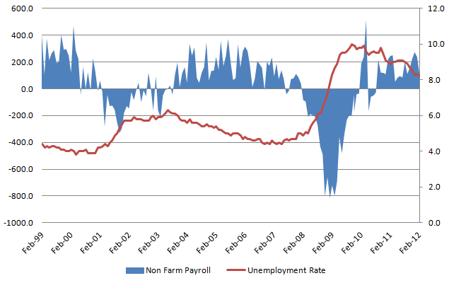 Unemployment Rate 20120407