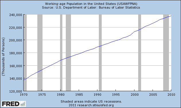 Working-age Population in the United States