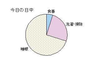 7-10日中グラフ