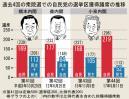 過去4回の衆議院選挙の議席推移