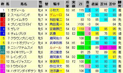 京都牝馬S09