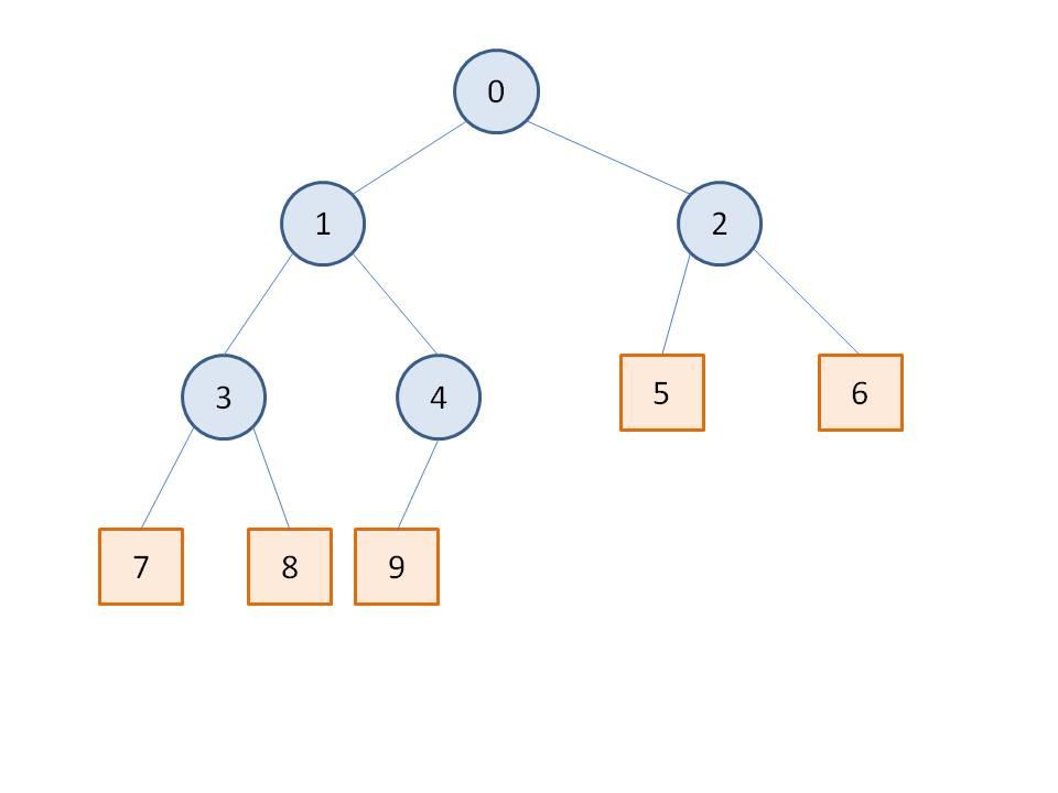 課題2樹形図